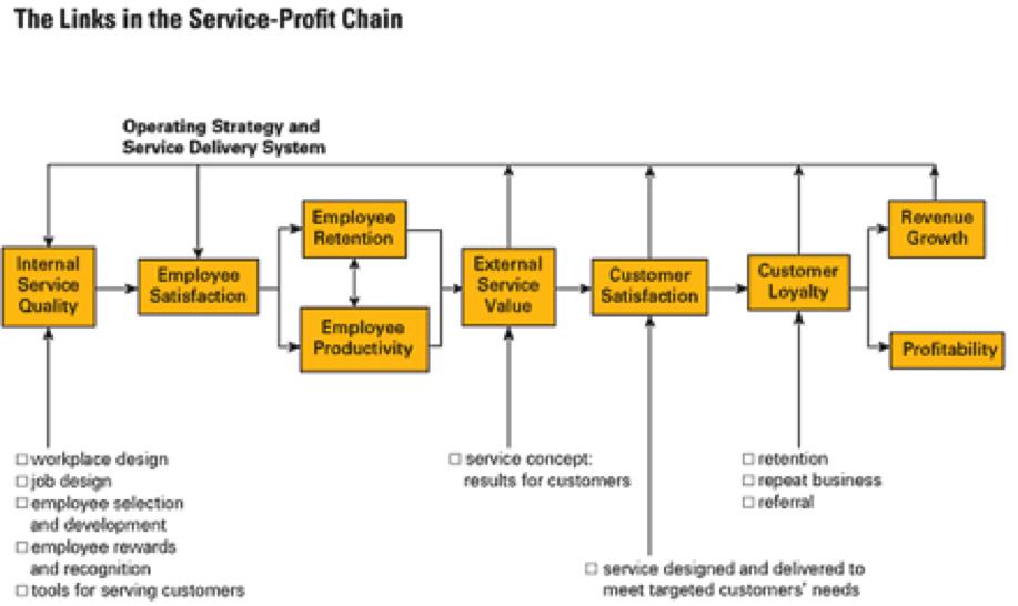 factors contributing to customer satisfaction Factors contributing towards airline customer loyalty in  factors contributing towards airline customer  examine how customer satisfaction influence customer.